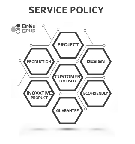 Brau Group Service Policy